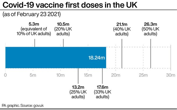 Graphic showing number of first COVID-19 vaccine doses in the UK © PA Graphics