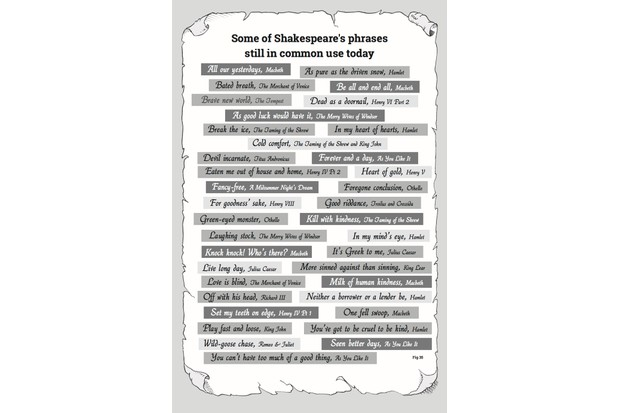 Many of the phrases we use today were first written by playwright William Shakespeare. (Illustration courtesy of 'In a Manner of Speaking' by Charlie Haylock and Barrie Appleby)