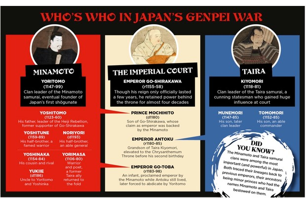 Who's who in Japan's Genpei War