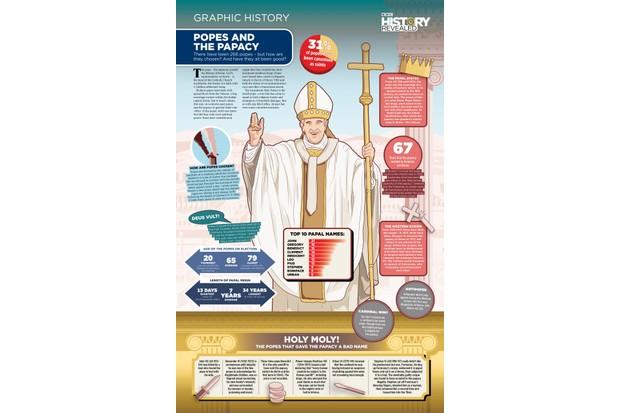 Popes graphic